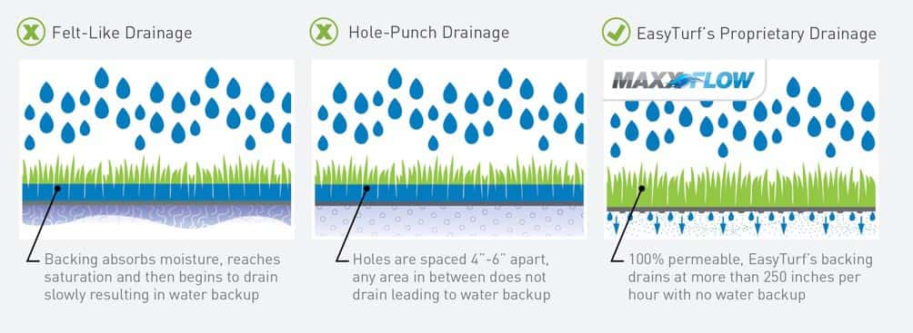 Artificial grass dog urine drainage capabilities